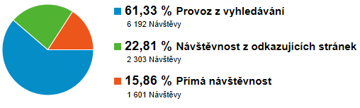 navstevnost_zdroj