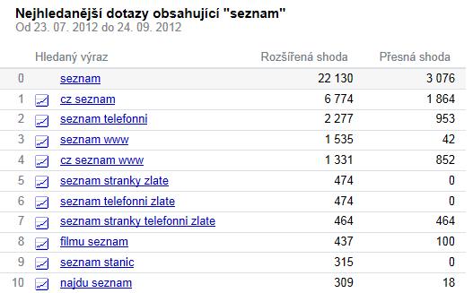 statistika_seznamu