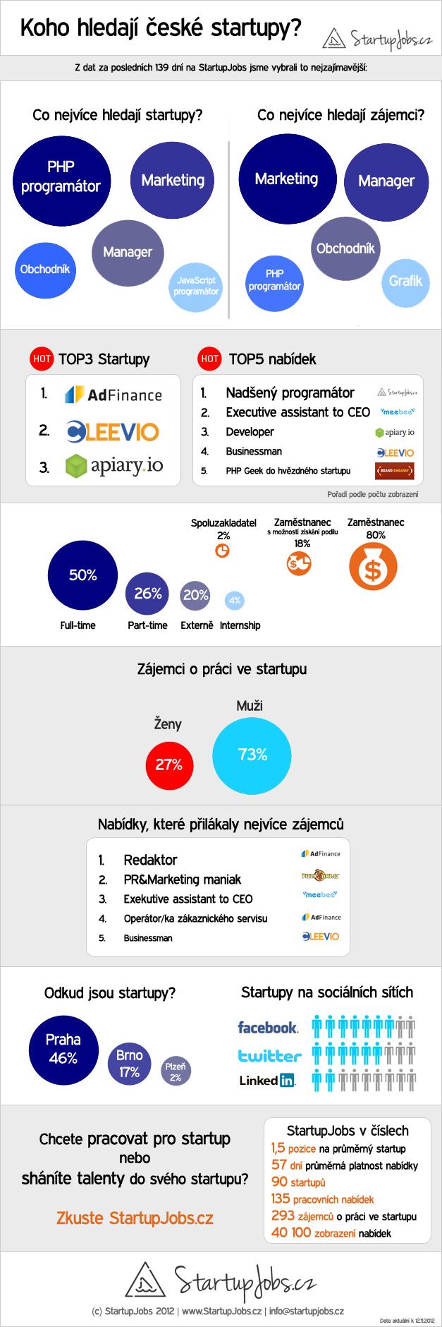 koho hledaji startupy